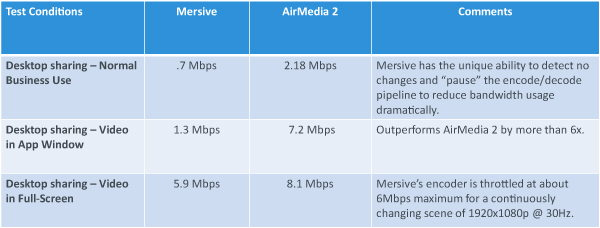 Bandwidth Comparison Results