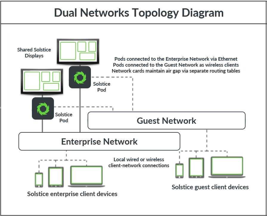 dual-network deployment topology example