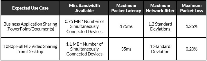 Network Deployment Guide
