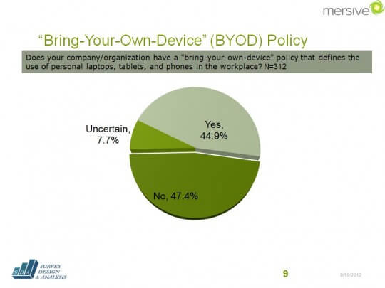 Is There Too Much Unmanaged BYOD Activity in the Workplace?