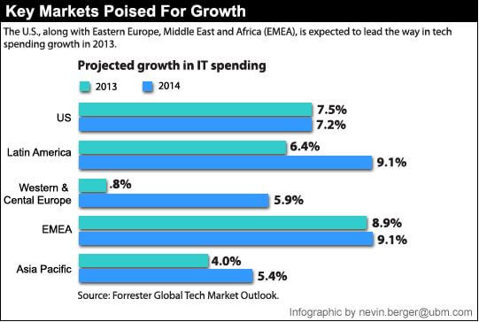 Good Year Ahead: Increased IT Spending for 2013