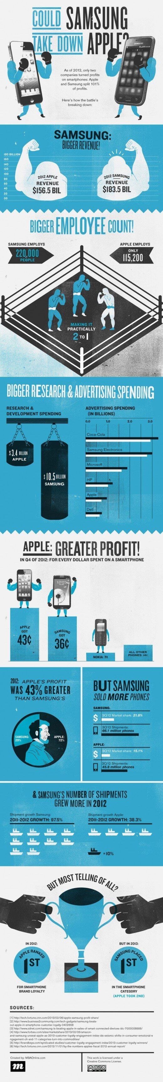 A Look at the Smartphone Competition Between Samsung and Apple