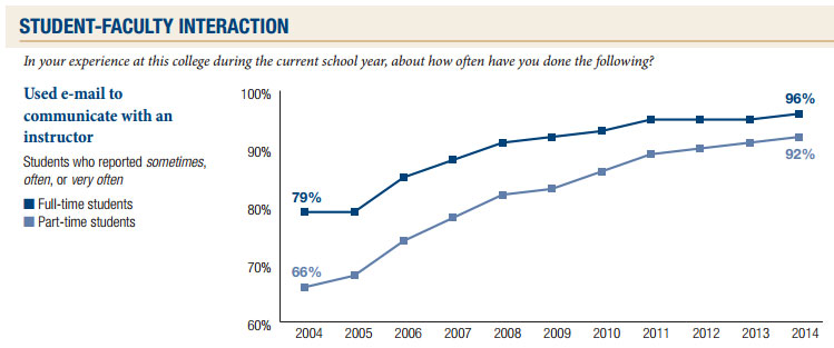 The Results Are In – A Decade of Increasing Student Engagement