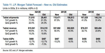 An Inevitable Trend: Tablets on the Rise