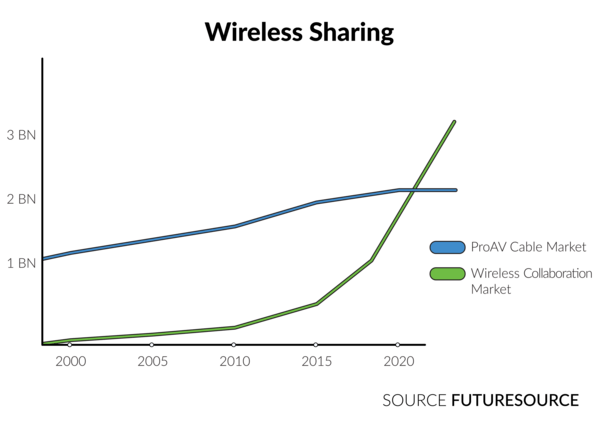 Wireless Sharing Graph