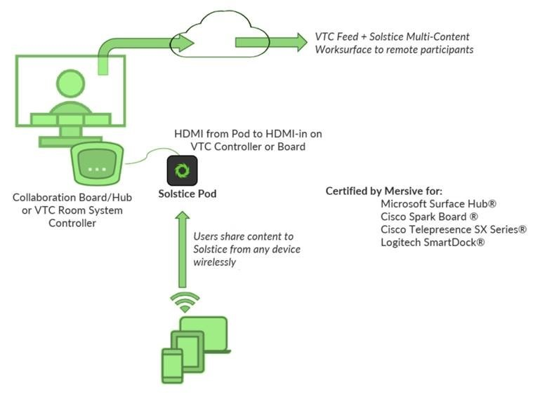 Solstice VTC diagram